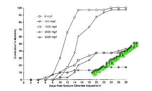 نمودار مرگ و میر كت فیش های مبتلا به كلومناریس در مقادیر مختف استفاده شده از نمك